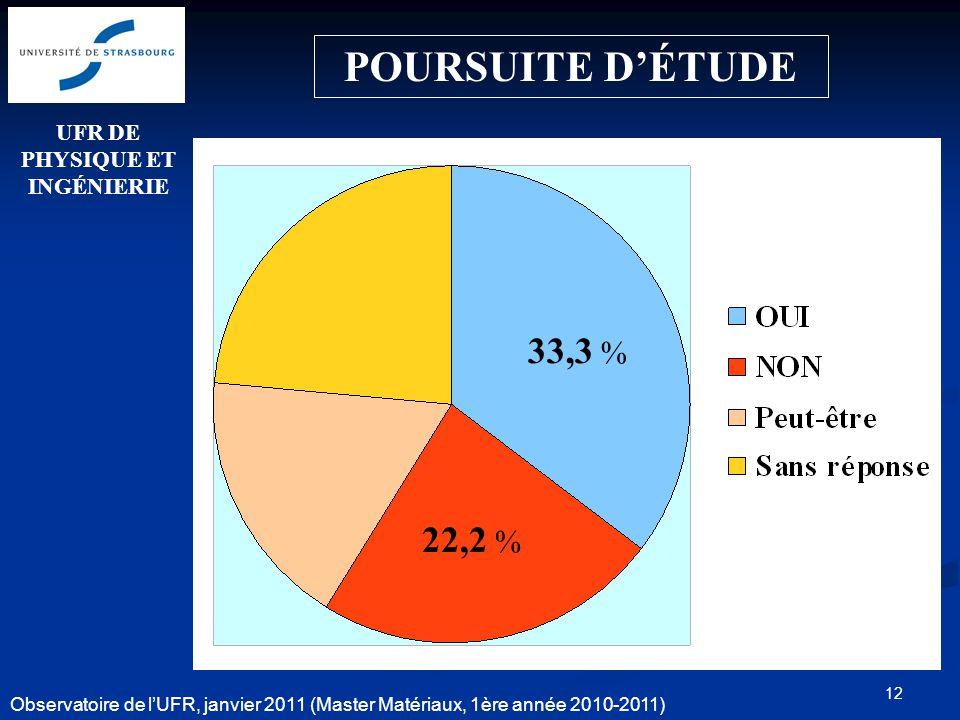 12 POURSUITE DÉTUDE 22,2 % 33,3 % UFR DE PHYSIQUE ET INGÉNIERIE Observatoire de lUFR, janvier 2011 (Master Matériaux, 1ère année 2010-2011)