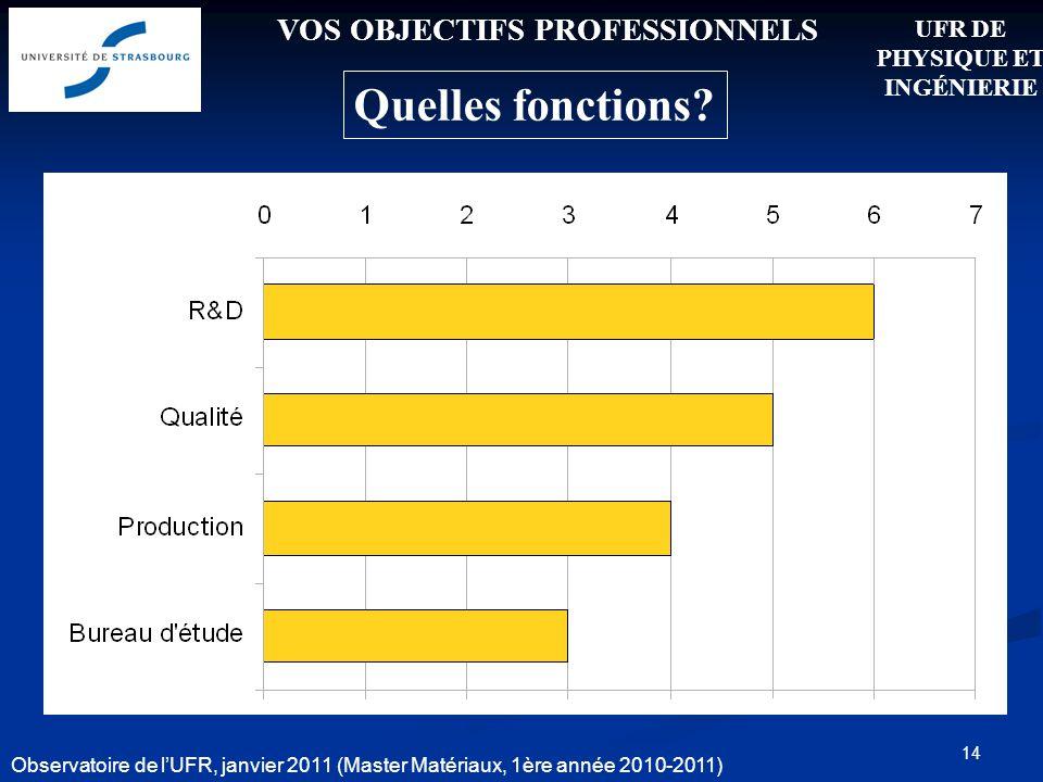 14 VOS OBJECTIFS PROFESSIONNELS Quelles fonctions? 31.5 % UFR DE PHYSIQUE ET INGÉNIERIE Observatoire de lUFR, janvier 2011 (Master Matériaux, 1ère ann