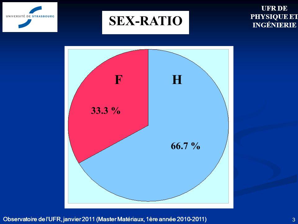 Observatoire de lUFR, janvier 2011 (Master Matériaux, 1ère année 2010-2011) 3 SEX-RATIO 33.3 % 66.7 % Observatoire de lUFR, janvier 2011 (Master Matér