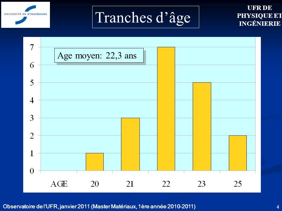 Observatoire de lUFR, janvier 2011 (Master Matériaux, 1ère année 2010-2011) 4 Age moyen: 22,3 ans UFR DE PHYSIQUE ET INGÉNIERIE Observatoire de lUFR,