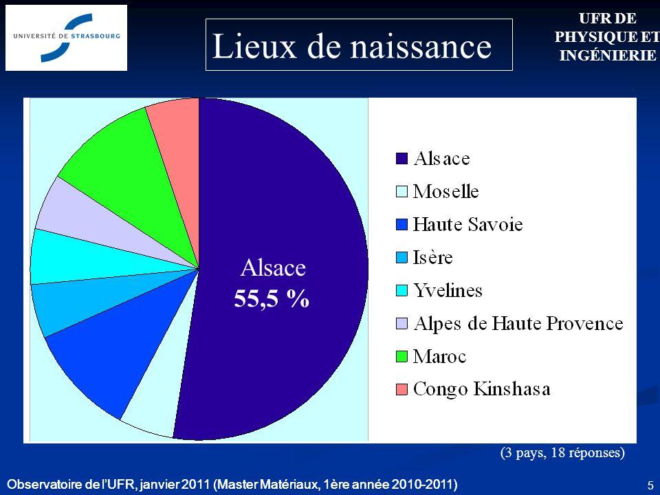 Observatoire de lUFR, janvier 2011 (Master Matériaux, 1ère année 2010-2011) 5 Lieux de naissance Alsace 55,5 % (3 pays, 18 réponses) UFR DE PHYSIQUE E