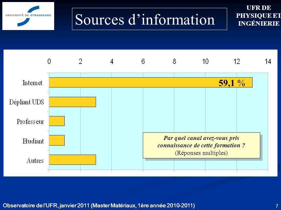 Observatoire de lUFR, janvier 2011 (Master Matériaux, 1ère année 2010-2011) 7 59,1 % Sources dinformation UFR DE PHYSIQUE ET INGÉNIERIE Observatoire d