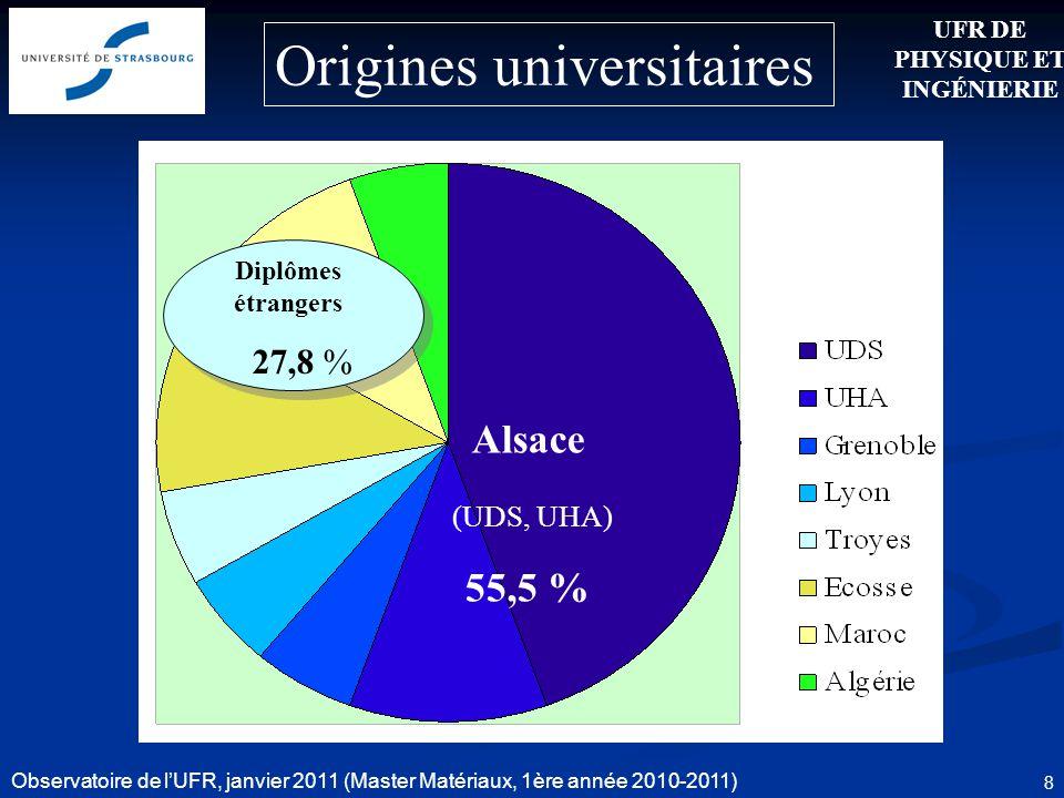 Observatoire de lUFR, janvier 2011 (Master Matériaux, 1ère année 2010-2011) 8 Origines universitaires UFR DE PHYSIQUE ET INGÉNIERIE Alsace (UDS, UHA)