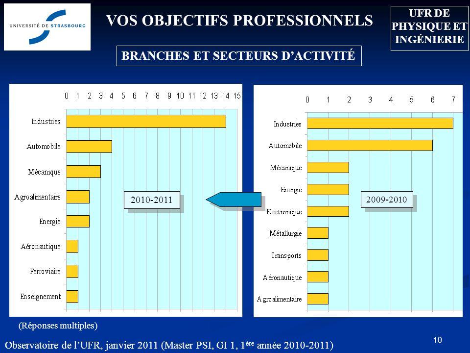 Observatoire de lUFR, janvier 2011 (Master PSI, GI 1, 1 ère année 2010-2011) 10 VOS OBJECTIFS PROFESSIONNELS BRANCHES ET SECTEURS DACTIVITÉ 2009-2010
