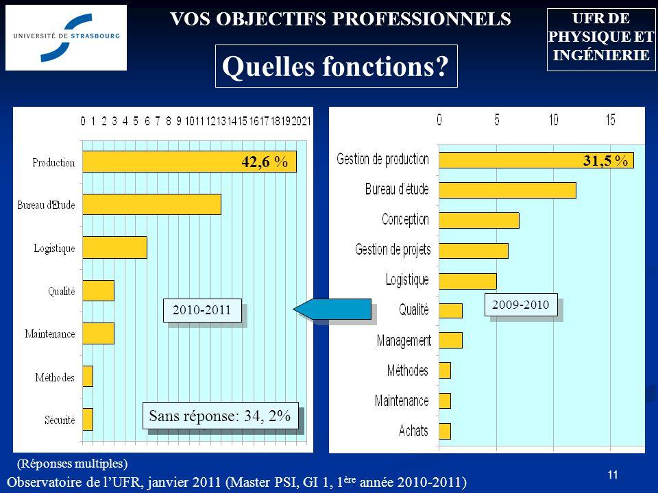 Observatoire de lUFR, janvier 2011 (Master PSI, GI 1, 1 ère année 2010-2011) 11 VOS OBJECTIFS PROFESSIONNELS Quelles fonctions? 31.5 % (Réponses multi