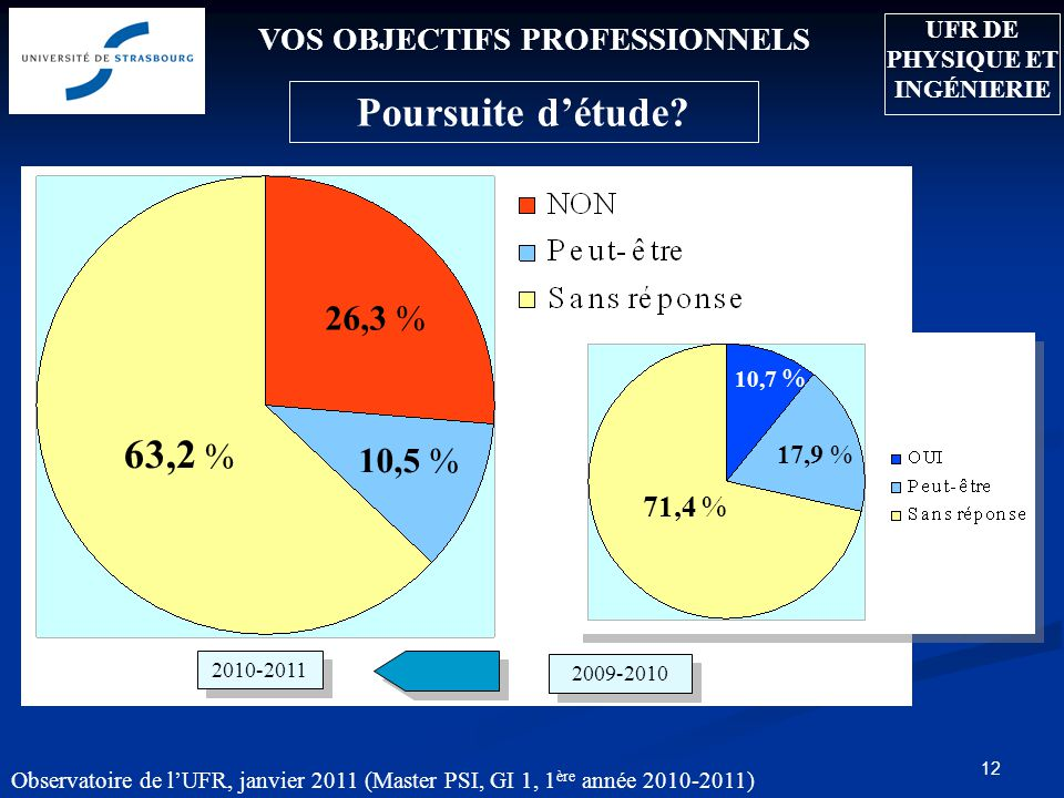 Observatoire de lUFR, janvier 2011 (Master PSI, GI 1, 1 ère année 2010-2011) 12 VOS OBJECTIFS PROFESSIONNELS Poursuite détude? 63,2 % 26,3 % 10,5 % 20