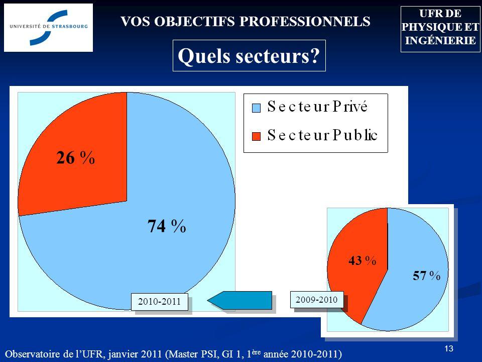 Observatoire de lUFR, janvier 2011 (Master PSI, GI 1, 1 ère année 2010-2011) 13 VOS OBJECTIFS PROFESSIONNELS Quels secteurs? 57 % 43 % 2010-2011 74 %