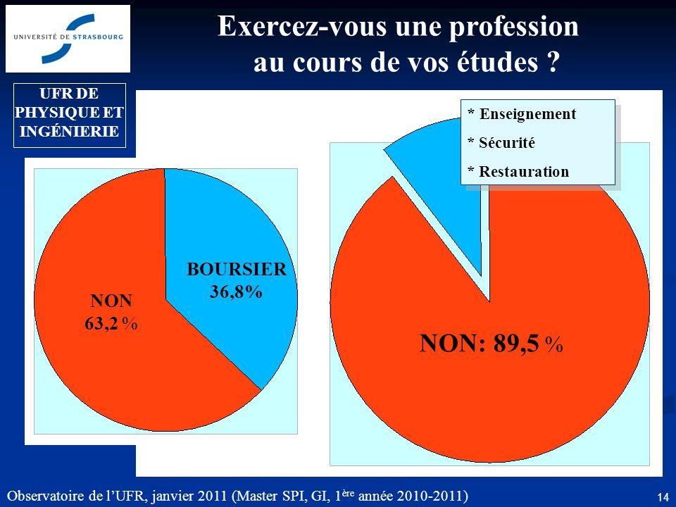Observatoire de lUFR, janvier 2011 (Master SPI, GI, 1 ère année 2010-2011) 14 Exercez-vous une profession au cours de vos études ? NON: 89,5 % * Ensei