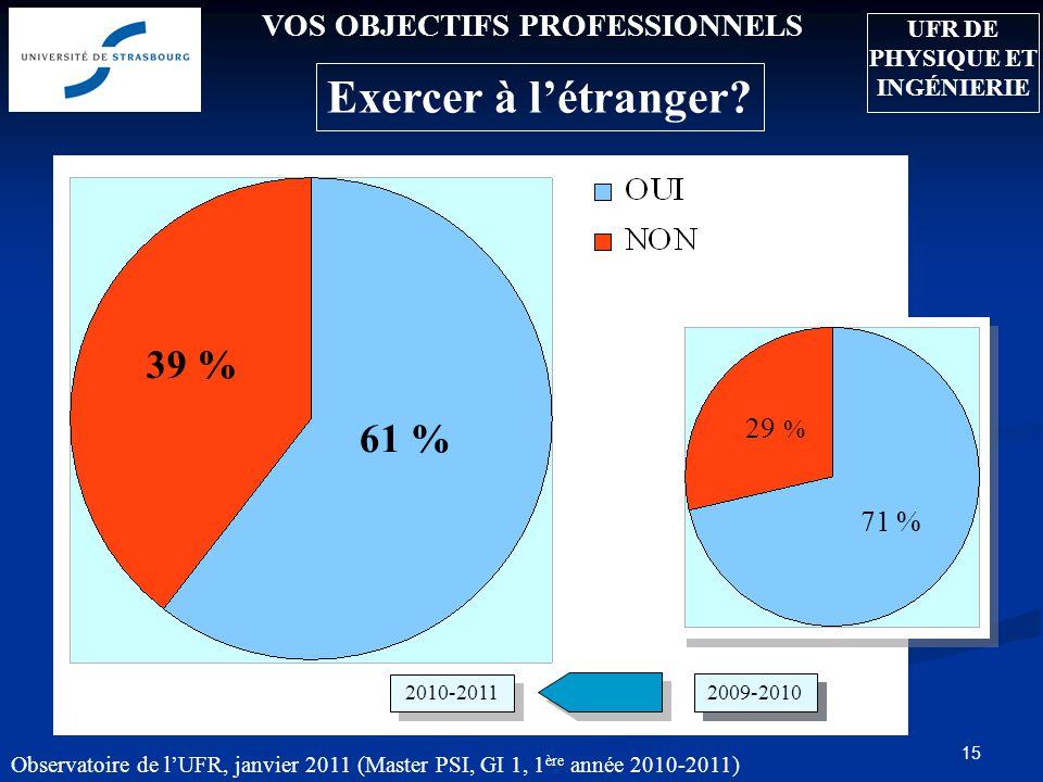 Observatoire de lUFR, janvier 2011 (Master PSI, GI 1, 1 ère année 2010-2011) 15 VOS OBJECTIFS PROFESSIONNELS Exercer à létranger? 71 % 29 % 39 % 61 %