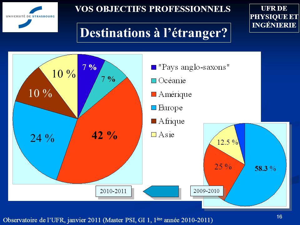 Observatoire de lUFR, janvier 2011 (Master PSI, GI 1, 1 ère année 2010-2011) 16 VOS OBJECTIFS PROFESSIONNELS Destinations à létranger? 25 % 58.3 % 12.