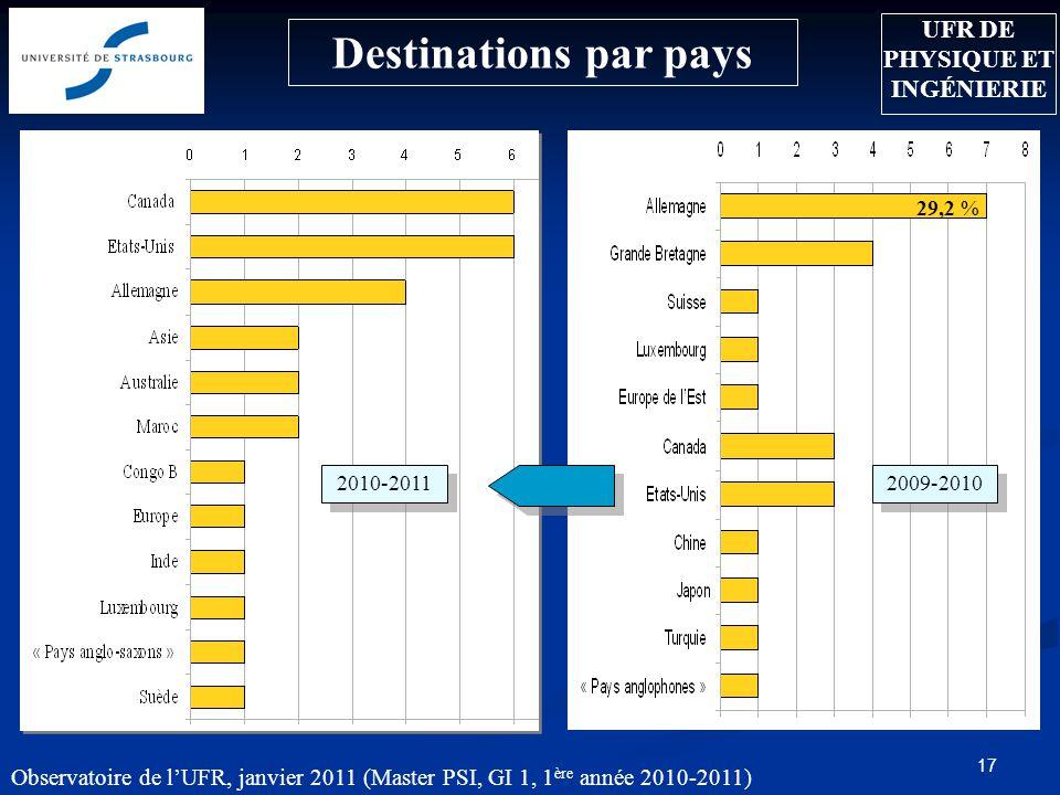 Observatoire de lUFR, janvier 2011 (Master PSI, GI 1, 1 ère année 2010-2011) 17 Destinations par pays 29,2 % 2009-2010 2010-2011 UFR DE PHYSIQUE ET IN