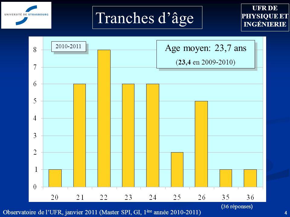 Observatoire de lUFR, janvier 2011 (Master SPI, GI, 1 ère année 2010-2011) 4 ( 36 réponses ) 2010-2011 Age moyen: 23,7 ans (23,4 en 2009-2010) Age moyen: 23,7 ans (23,4 en 2009-2010) Tranches dâge UFR DE PHYSIQUE ET INGÉNIERIE