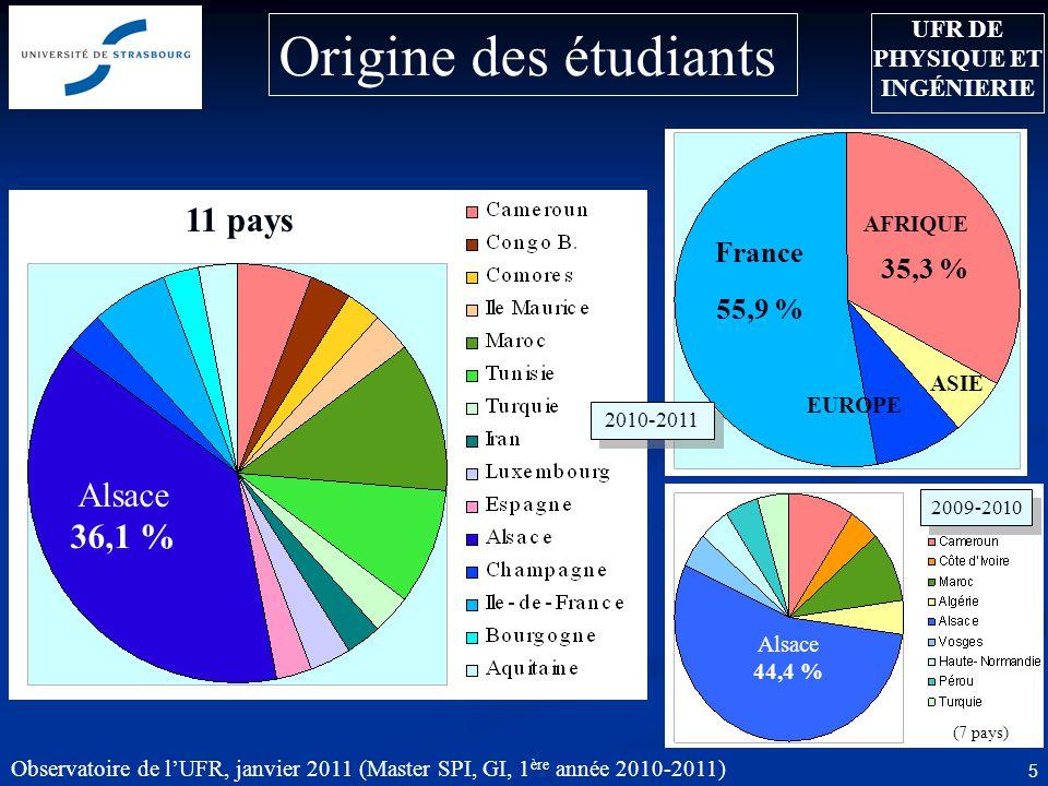 Observatoire de lUFR, janvier 2011 (Master SPI, GI, 1 ère année 2010-2011) 5 Origine des étudiants Alsace 44,4 % (7 pays) 2009-2010 11 pays Alsace 36,