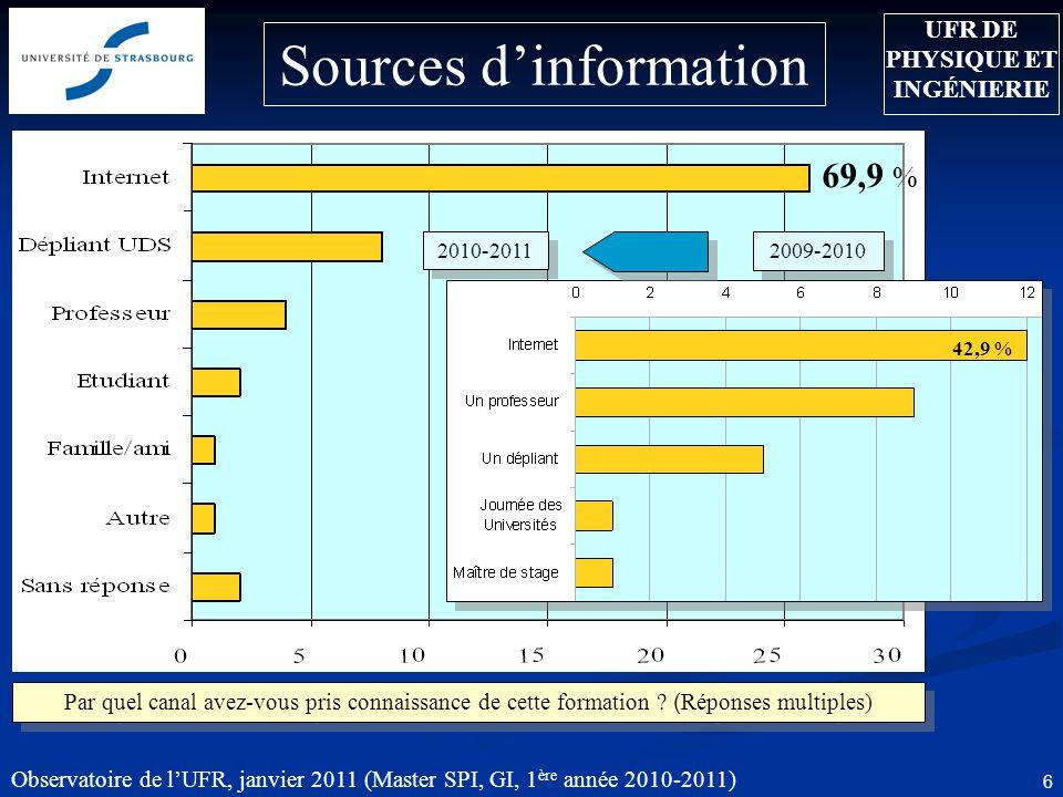 Observatoire de lUFR, janvier 2011 (Master SPI, GI, 1 ère année 2010-2011) 6 42,9 % Sources dinformation 69,9 % 2009-2010 2010-2011 Par quel canal avez-vous pris connaissance de cette formation .