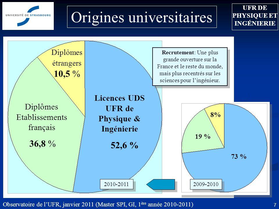 Observatoire de lUFR, janvier 2011 (Master SPI, GI, 1 ère année 2010-2011) 7 Licences UDS UFR de Physique & Ingénierie 52,6 % Diplômes Etablissements français 36,8 % Diplômes étrangers 10,5 % Origines universitaires Recrutement: Une plus grande ouverture sur la France et le reste du monde, mais plus recentrés sur les sciences pour lingénieur.
