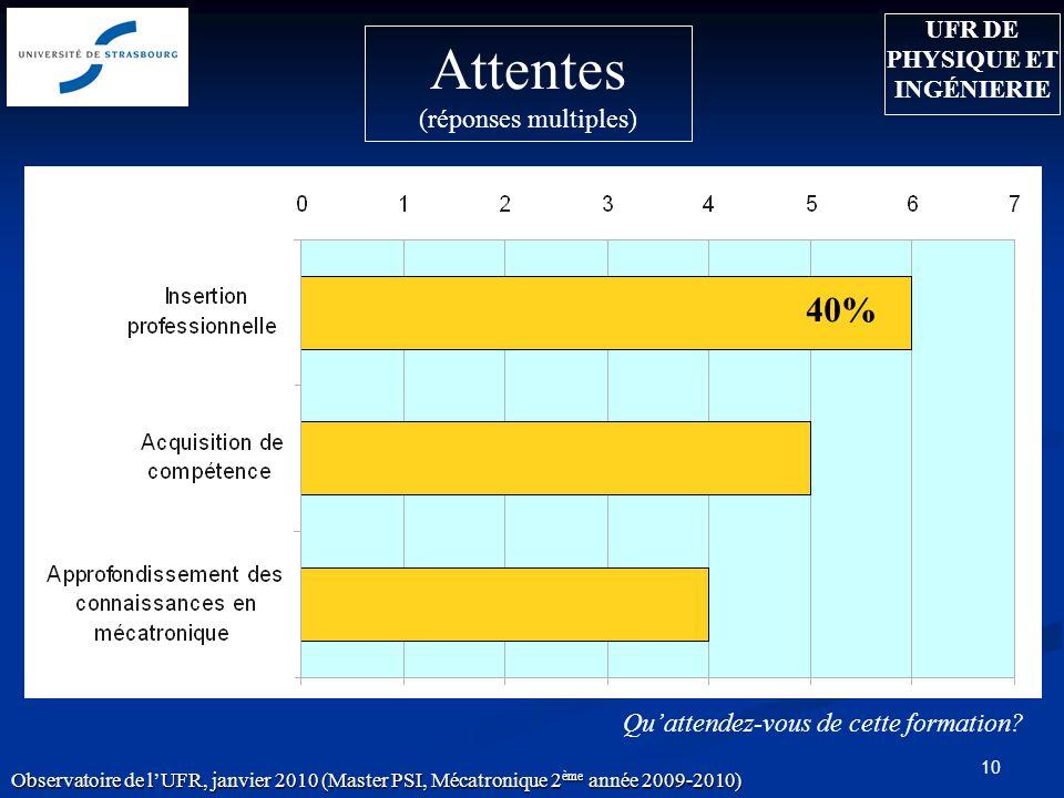 10 Attentes (réponses multiples) Quattendez-vous de cette formation? 40% Observatoire de lUFR, janvier 2010 (Master PSI, Mécatronique 2 ème année 2009