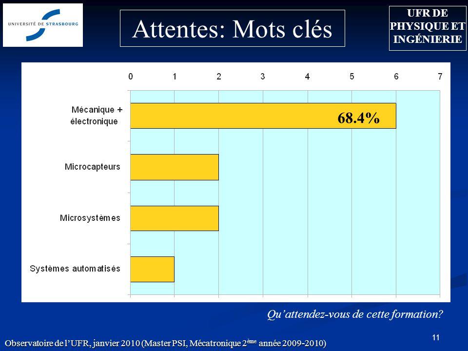 11 Attentes: Mots clés 68.4% Quattendez-vous de cette formation? Observatoire de lUFR, janvier 2010 (Master PSI, Mécatronique 2 ème année 2009-2010) U