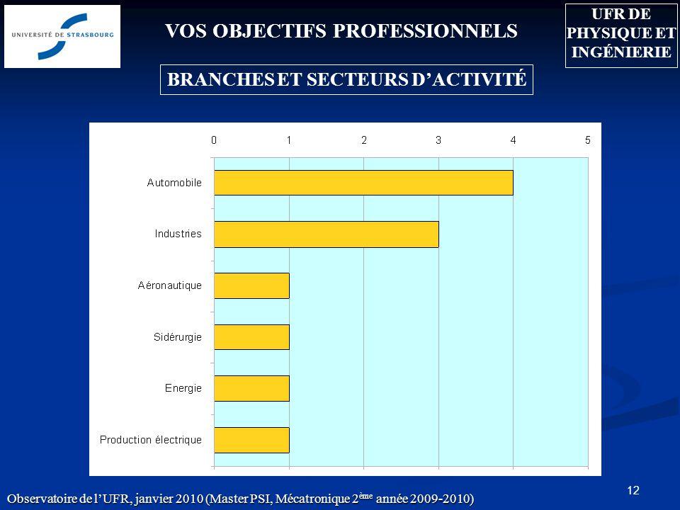 12 VOS OBJECTIFS PROFESSIONNELS BRANCHES ET SECTEURS DACTIVITÉ Observatoire de lUFR, janvier 2010 (Master PSI, Mécatronique 2 ème année 2009-2010) UFR