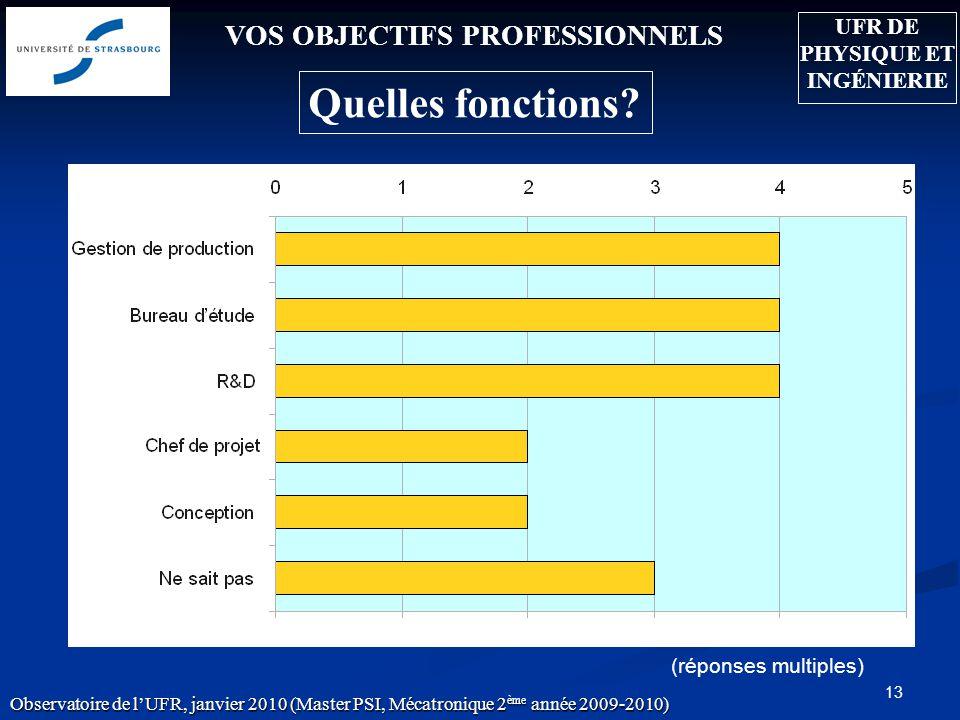 13 VOS OBJECTIFS PROFESSIONNELS Quelles fonctions? (réponses multiples) Observatoire de lUFR, janvier 2010 (Master PSI, Mécatronique 2 ème année 2009-