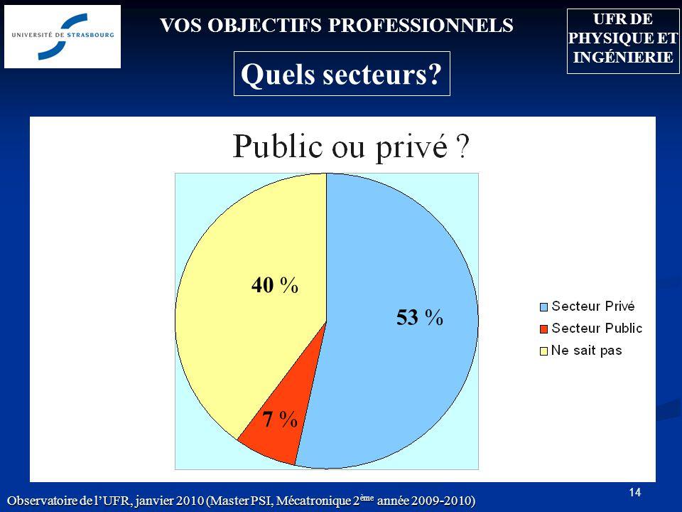 14 VOS OBJECTIFS PROFESSIONNELS 53 % 7 % 40 % Quels secteurs? Observatoire de lUFR, janvier 2010 (Master PSI, Mécatronique 2 ème année 2009-2010) UFR