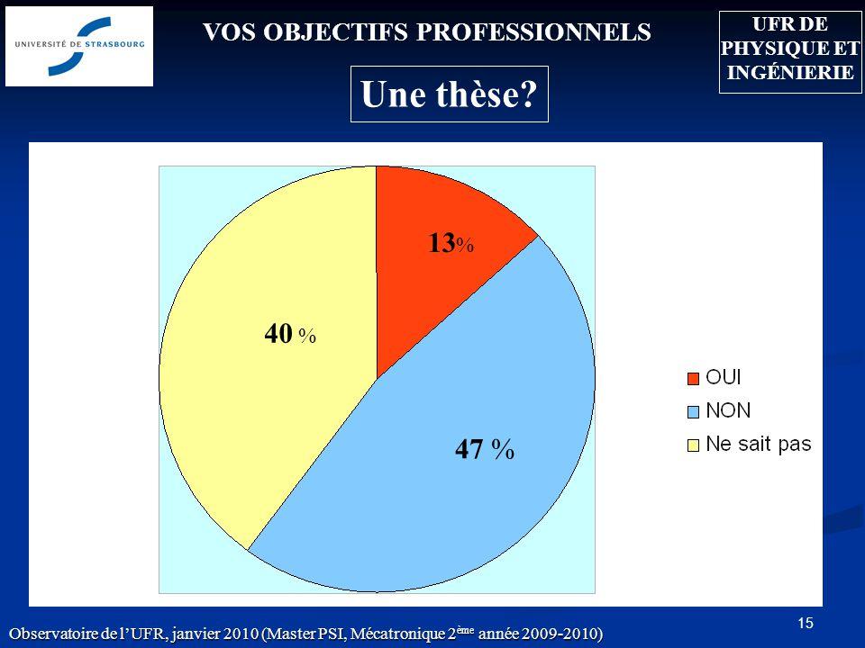 15 VOS OBJECTIFS PROFESSIONNELS 13 % 47 % 40 % Une thèse? Observatoire de lUFR, janvier 2010 (Master PSI, Mécatronique 2 ème année 2009-2010) UFR DE P