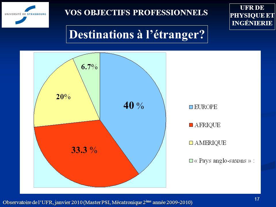 17 VOS OBJECTIFS PROFESSIONNELS 20% 33.3 % Destinations à létranger? 6.7% 40 % Observatoire de lUFR, janvier 2010 (Master PSI, Mécatronique 2 ème anné