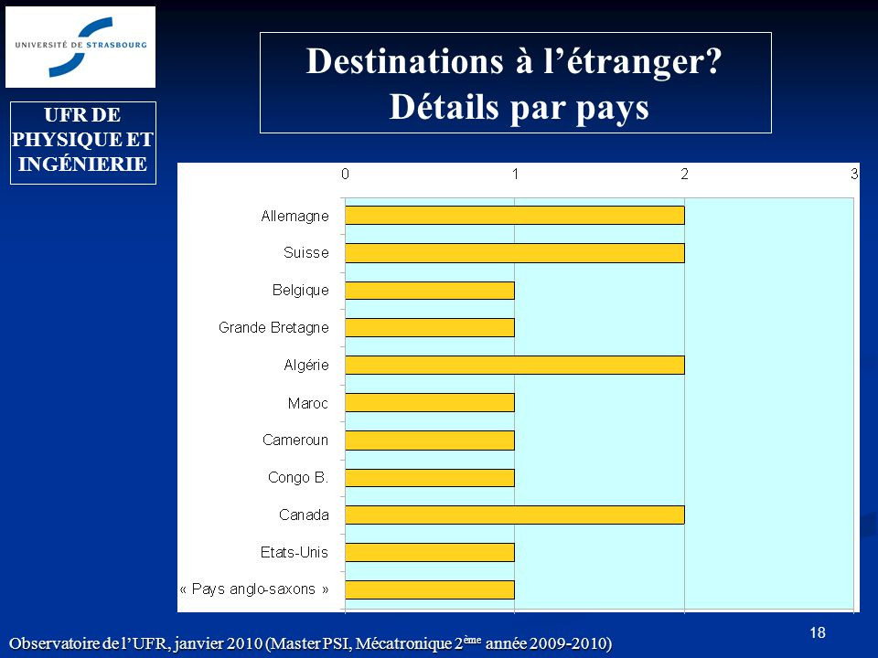 18 Destinations à létranger.