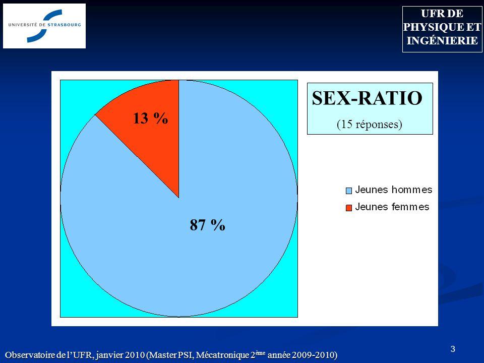 3 13 % 87 % Observatoire de lUFR, janvier 2010 (Master PSI, Mécatronique 2 ème année 2009-2010) SEX-RATIO (15 réponses) UFR DE PHYSIQUE ET INGÉNIERIE