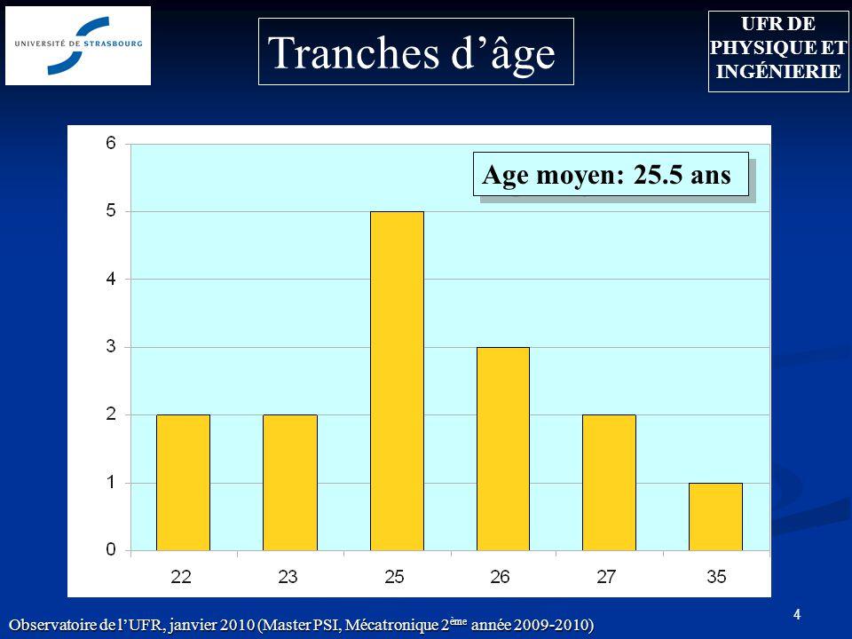 4 Age moyen: 25.5 ans Observatoire de lUFR, janvier 2010 (Master PSI, Mécatronique 2 ème année 2009-2010) Tranches dâge UFR DE PHYSIQUE ET INGÉNIERIE