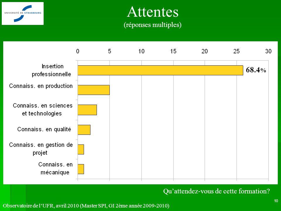 Observatoire de lUFR, avril 2010 (Master SPI, GI 2ème année 2009-2010) 10 Attentes (réponses multiples) 68.4 % Quattendez-vous de cette formation