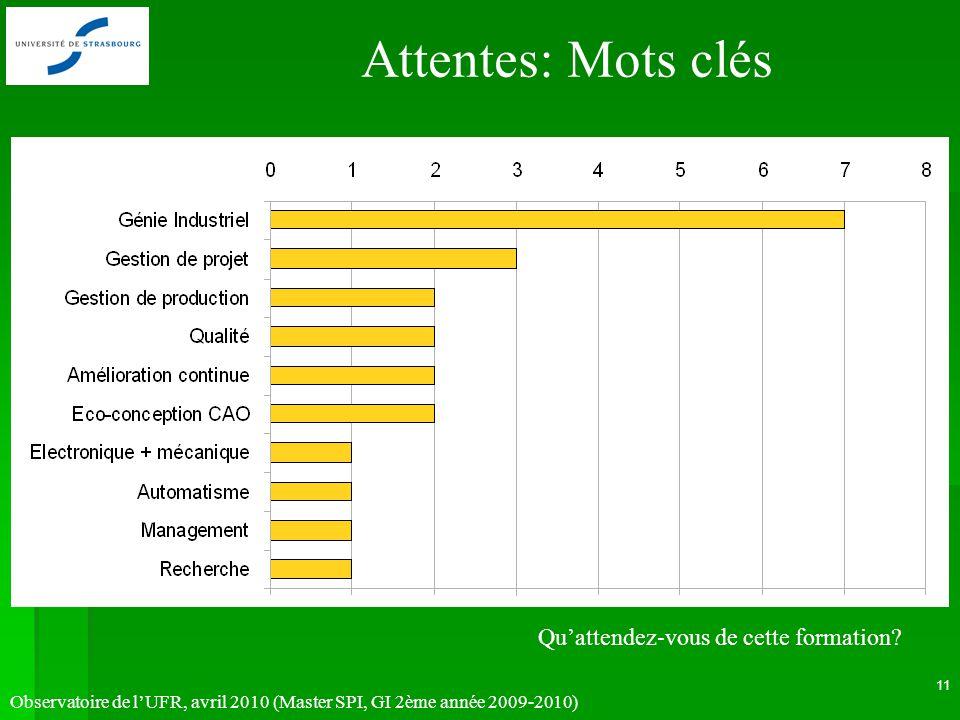 Observatoire de lUFR, avril 2010 (Master SPI, GI 2ème année 2009-2010) 11 Attentes: Mots clés 68.4 % Quattendez-vous de cette formation