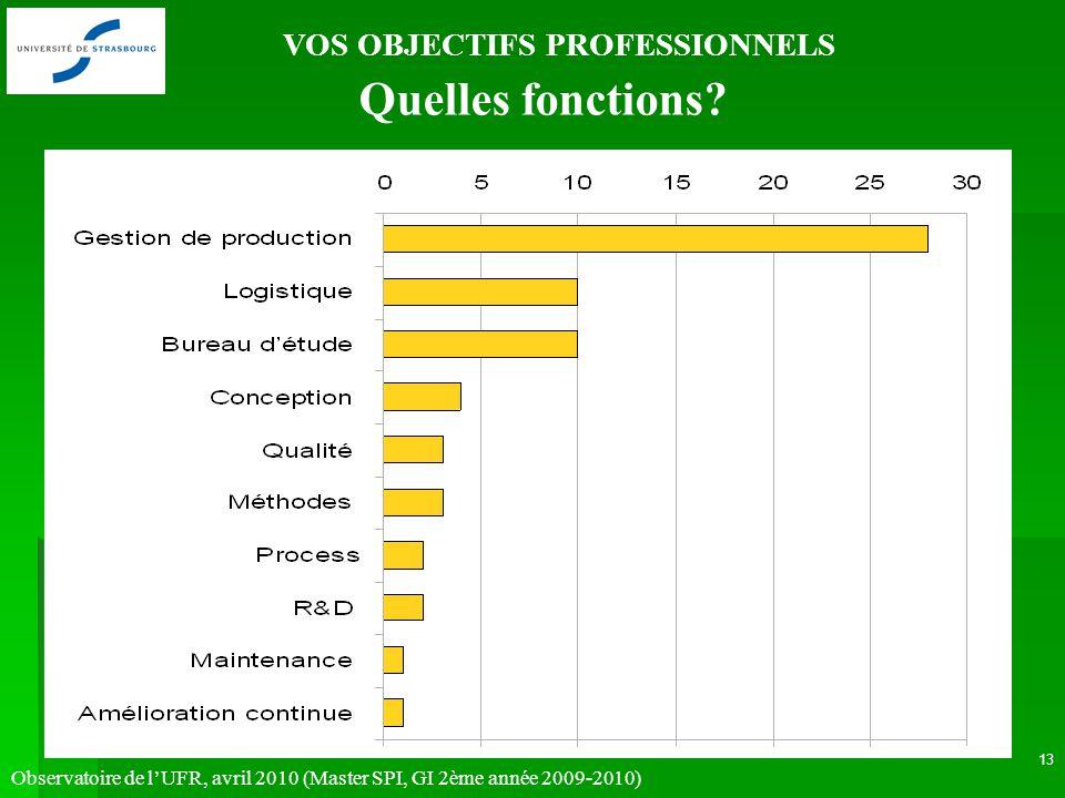 Observatoire de lUFR, avril 2010 (Master SPI, GI 2ème année 2009-2010) 13 VOS OBJECTIFS PROFESSIONNELS Quelles fonctions