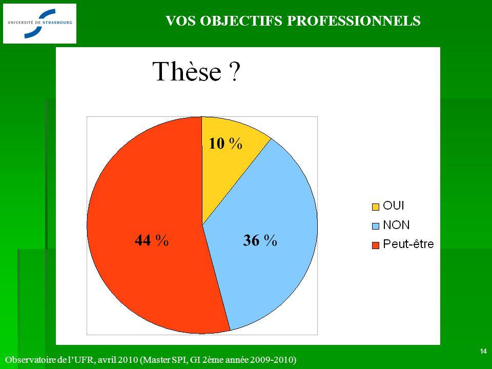 Observatoire de lUFR, avril 2010 (Master SPI, GI 2ème année 2009-2010) 14 VOS OBJECTIFS PROFESSIONNELS 36 % 10 % 44 %