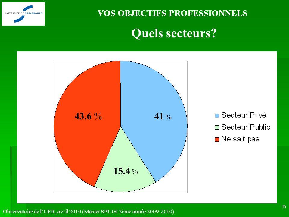 Observatoire de lUFR, avril 2010 (Master SPI, GI 2ème année 2009-2010) 15 VOS OBJECTIFS PROFESSIONNELS Quels secteurs.