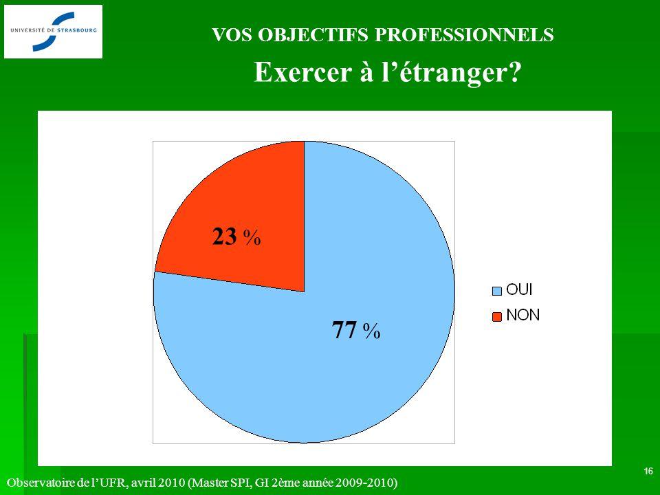 Observatoire de lUFR, avril 2010 (Master SPI, GI 2ème année 2009-2010) 16 VOS OBJECTIFS PROFESSIONNELS 77 % 23 % Exercer à létranger