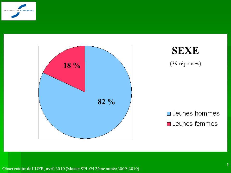 Observatoire de lUFR, avril 2010 (Master SPI, GI 2ème année 2009-2010) 3 SEXE (39 réponses) 18 % 82 %