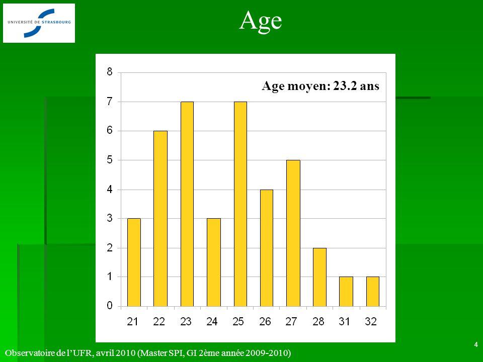 Observatoire de lUFR, avril 2010 (Master SPI, GI 2ème année 2009-2010) 4 Age moyen: 23.2 ans Age