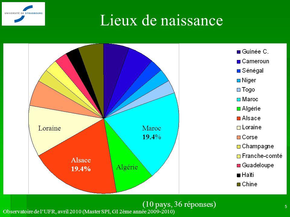 Observatoire de lUFR, avril 2010 (Master SPI, GI 2ème année 2009-2010) 5 Lieux de naissance Alsace 19.4% Maroc 19.4% Loraine Algérie (10 pays, 36 réponses)