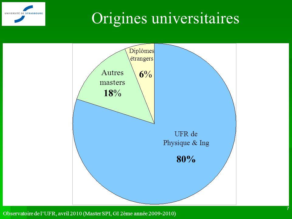 Observatoire de lUFR, avril 2010 (Master SPI, GI 2ème année 2009-2010) 7 UFR de Physique & Ing 80% Autres masters 18% Diplômes étrangers 6% Origines universitaires