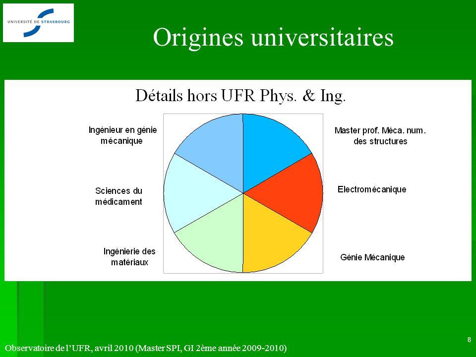 Observatoire de lUFR, avril 2010 (Master SPI, GI 2ème année 2009-2010) 8 Origines universitaires