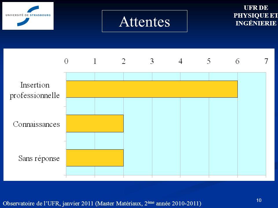 10 Attentes UFR DE PHYSIQUE ET INGÉNIERIE Observatoire de lUFR, janvier 2011 (Master Matériaux, 2 ème année 2010-2011)
