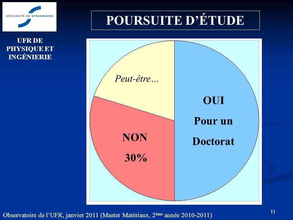 11 POURSUITE DÉTUDE NON 30% OUI Pour un Doctorat UFR DE PHYSIQUE ET INGÉNIERIE Observatoire de lUFR, janvier 2011 (Master Matériaux, 2 ème année 2010-2011) Peut-être…