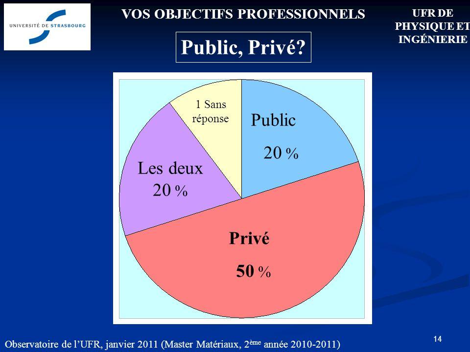 14 VOS OBJECTIFS PROFESSIONNELS Public, Privé.