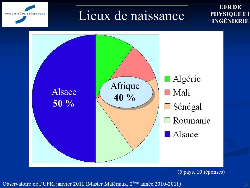 Observatoire de lUFR, janvier 2011 (Master Matériaux, 2 ème année 2010-2011) 5 Lieux de naissance Alsace 50 % (5 pays, 10 réponses) UFR DE PHYSIQUE ET INGÉNIERIE Afrique 40 %