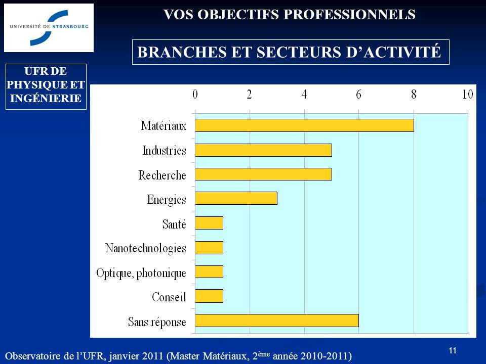 11 VOS OBJECTIFS PROFESSIONNELS BRANCHES ET SECTEURS DACTIVITÉ UFR DE PHYSIQUE ET INGÉNIERIE Observatoire de lUFR, janvier 2011 (Master Matériaux, 2 ème année 2010-2011)