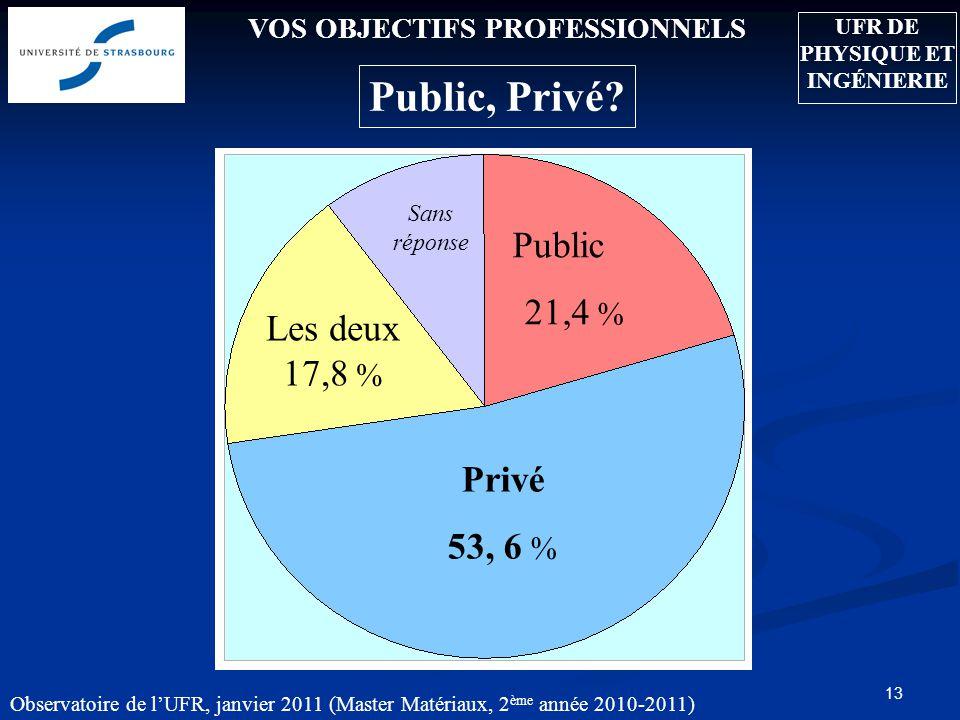 13 VOS OBJECTIFS PROFESSIONNELS Public, Privé.