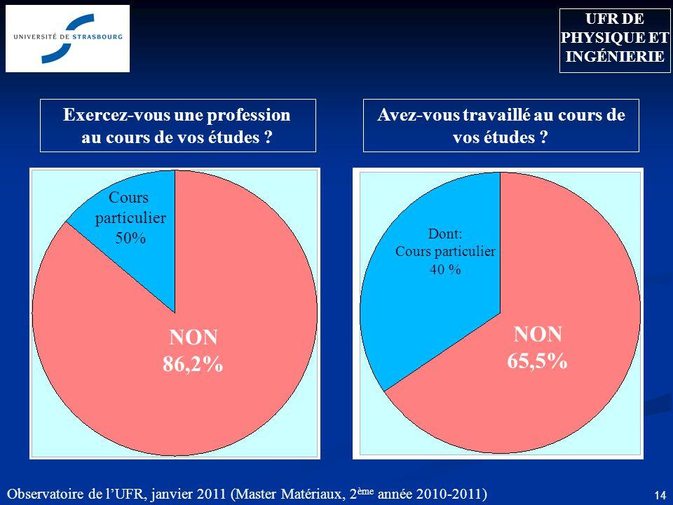 Observatoire de lUFR, janvier 2011 (Master Matériaux, 2 ème année 2010-2011) 14 Exercez-vous une profession au cours de vos études .
