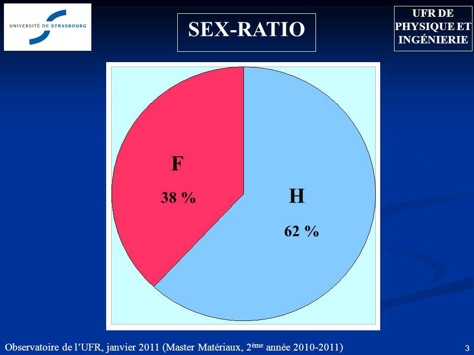 Observatoire de lUFR, janvier 2011 (Master Matériaux, 2 ème année 2010-2011) 3 SEX-RATIO 62 % UFR DE PHYSIQUE ET INGÉNIERIE H F 38 %