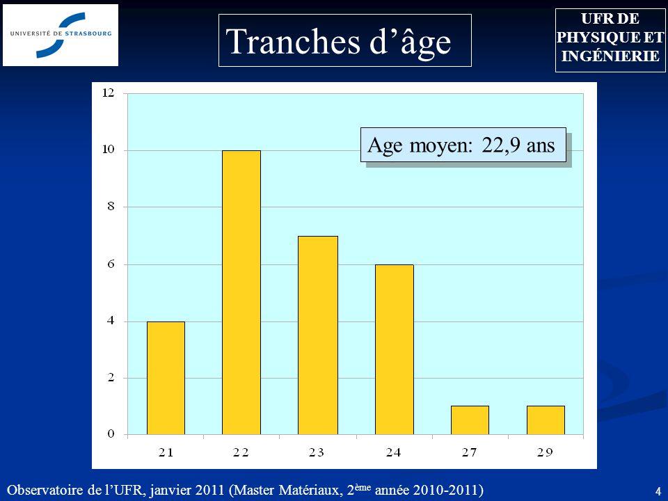 Observatoire de lUFR, janvier 2011 (Master Matériaux, 2 ème année 2010-2011) 4 Age moyen: 22,9 ans UFR DE PHYSIQUE ET INGÉNIERIE Tranches dâge