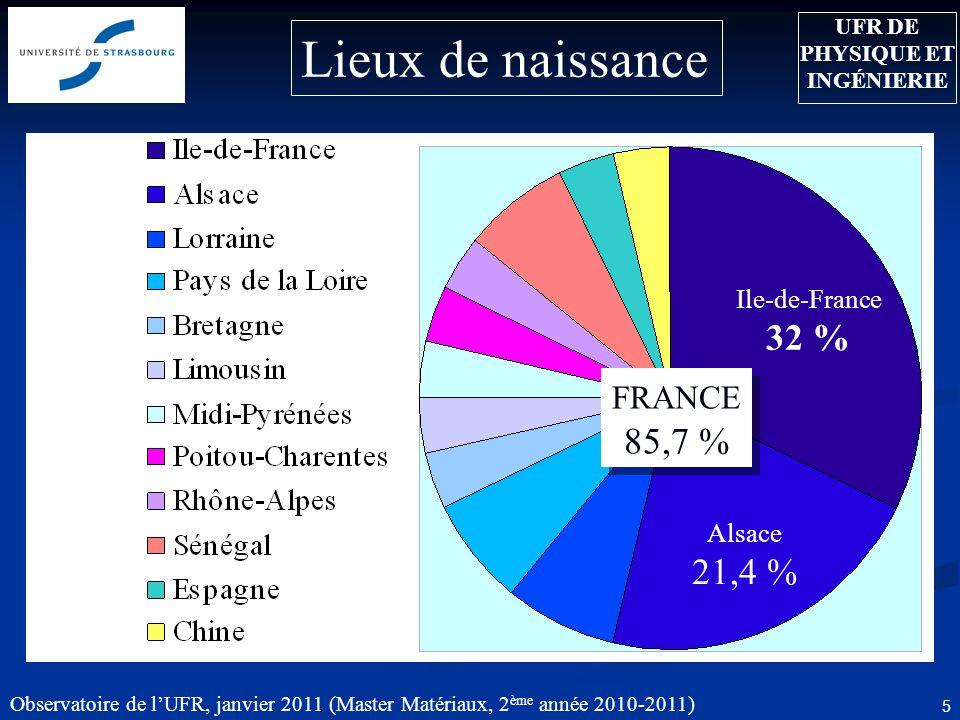 Observatoire de lUFR, janvier 2011 (Master Matériaux, 2 ème année 2010-2011) 5 Lieux de naissance Alsace 21,4 % UFR DE PHYSIQUE ET INGÉNIERIE Ile-de-France 32 % FRANCE 85,7 %